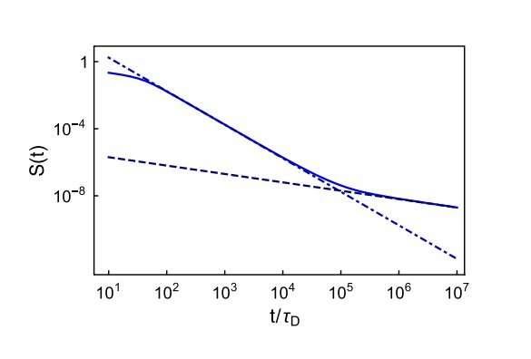 nonexponential quantum decay
