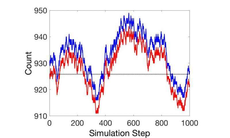 Non-steady state mass action dynamics reconsidered