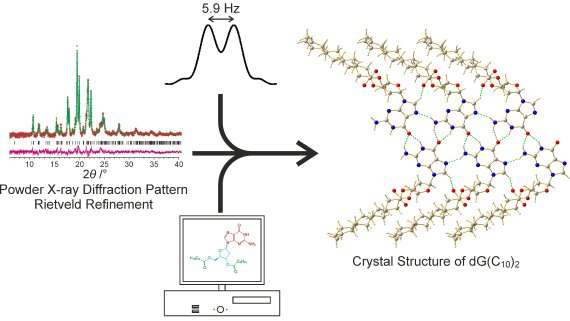 Novel experimental strategy elucidates complex crystal structure