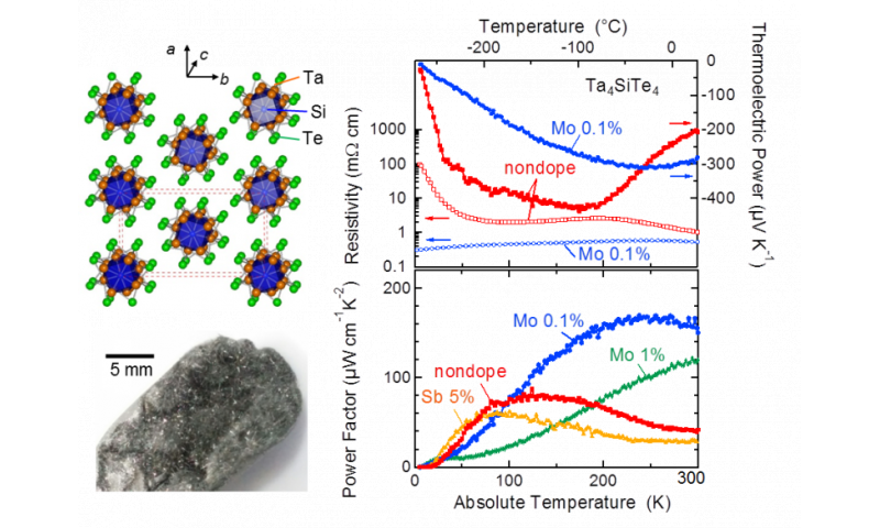 One-dimensional crystals for low-temperature thermoelectric cooling