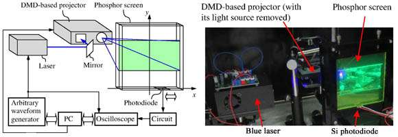 Photoluminescent display absorbs, converts light into energy