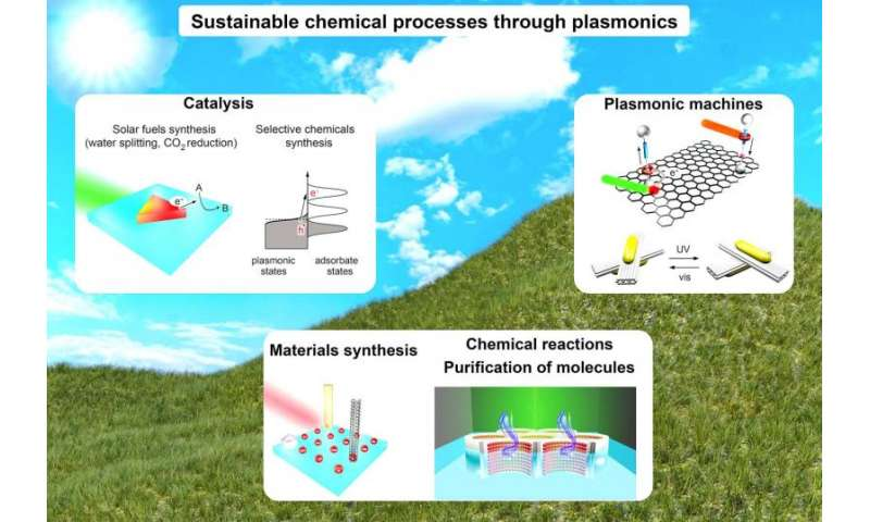 Plasmonics could bring sustainable society, desalination tech