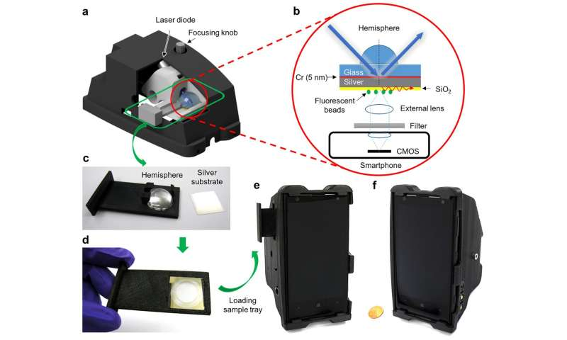 Plasmonics enhances the sensitivity of smartphone microscopy