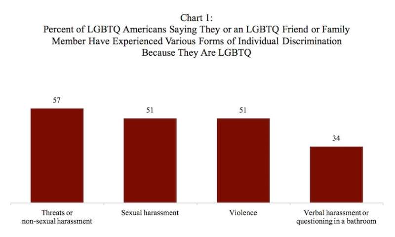 Poll finds a majority of LGBTQ Americans report violence, threats, or sexual harassment