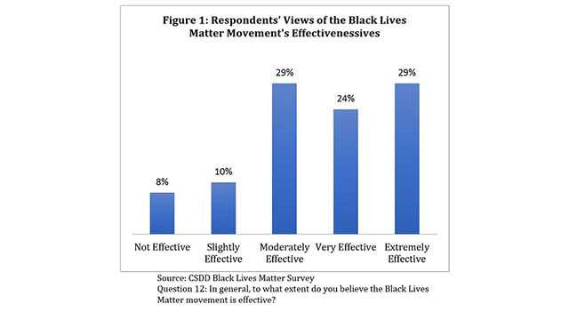 Poll finds most African-Americans view Black Lives Matter as an effective movement
