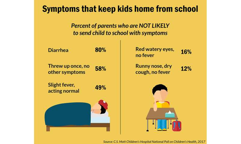 Poll: Parents struggle with when to keep kids home sick from school