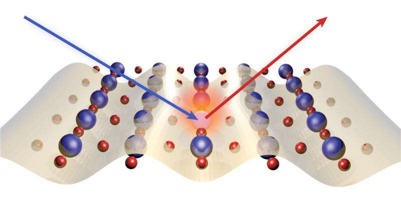 """Propagating """"charge density wave"""" fluctuations are seen in superconducting copper oxides for the first time"""