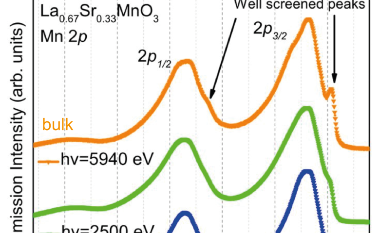 Quantifying the crossover from surface to bulk properties in important spintronic materials