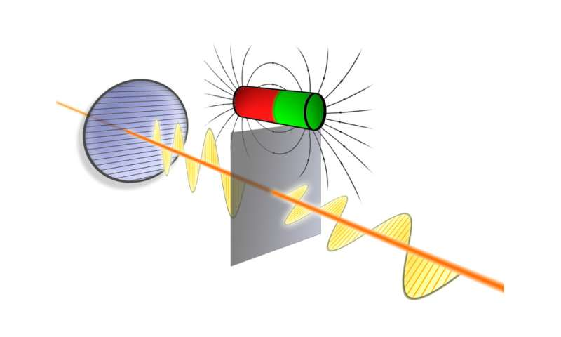 Quantized magneto-electric effect demonstrated for the first time in topological insulators