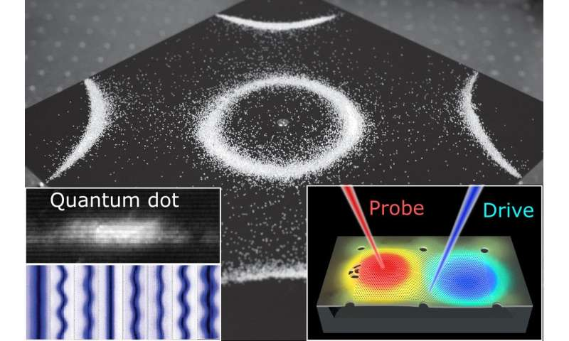 Quantum dots visualize tiny vibrational resonances