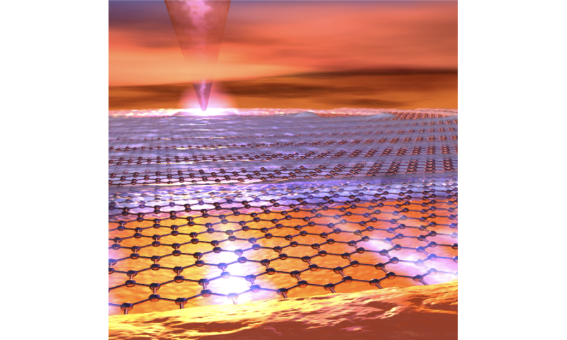 Observing Electrons Surfing Waves Of Light On Graphene - Featured Graphene Latest Innovations Wonders of Graphene