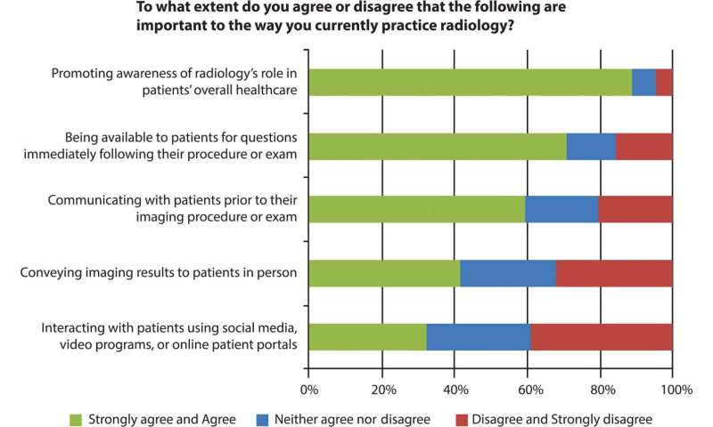 Radiologists seek greater involvement in patient care
