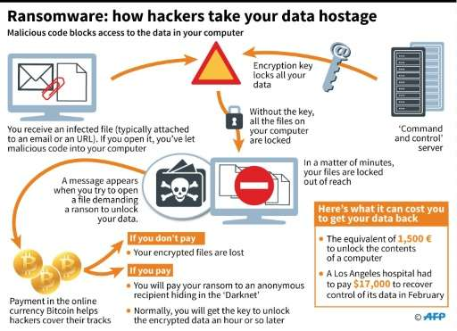 Image result for ransomware attacks
