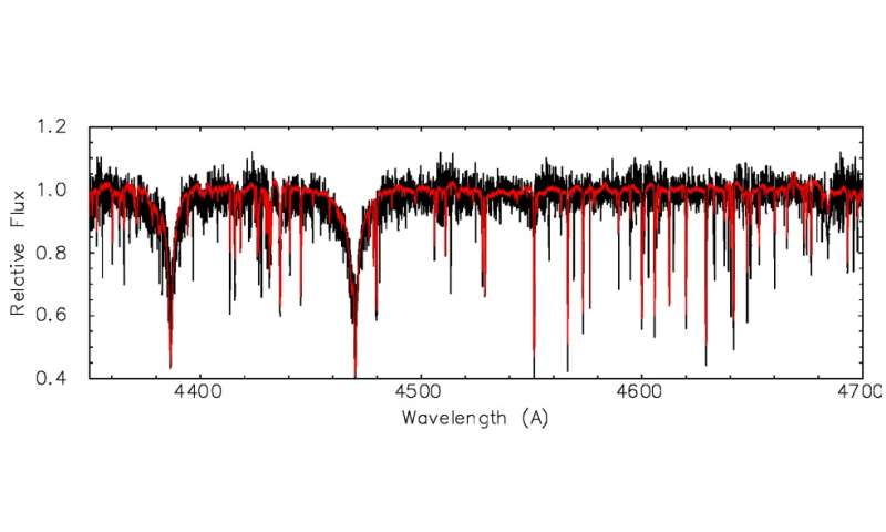 Rare extreme helium star identified by astronomers