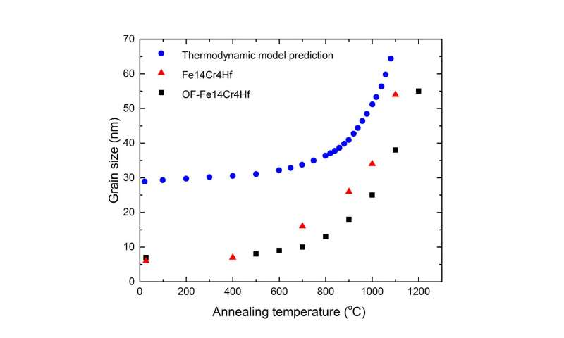 Reduced oxygen nanocrystalline materials show improved performance