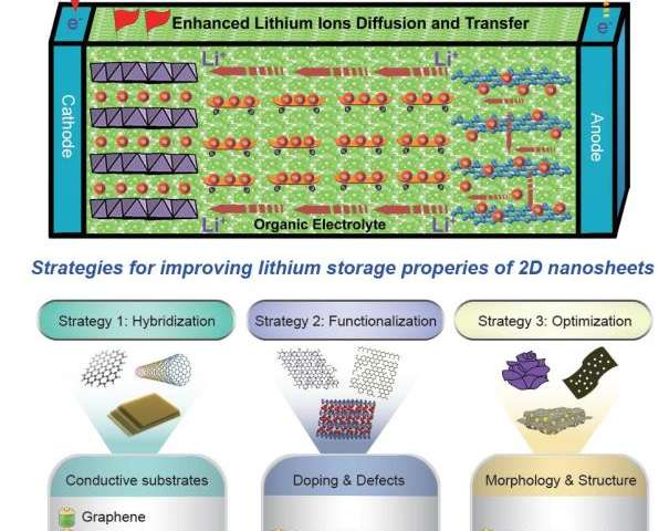 Regulation of two-dimensional nanomaterials: New driving force for lithium-ion batteries