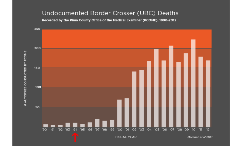 Report: Even in death, indigenous border crossers marginalized
