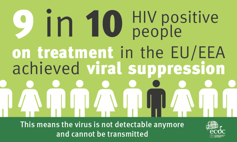 Reversing the HIV epidemic: Europe needs to scale-up prevention, testing and treatment