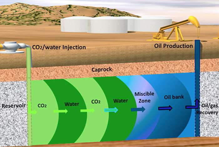 Risk analysis for CO2 sequestration at enhanced oil recovery sites