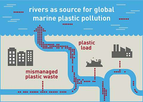 Rivers carry plastic debris into the sea