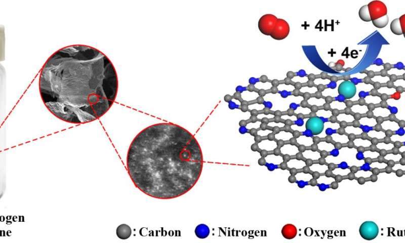Ruthenium rules for new fuel cells