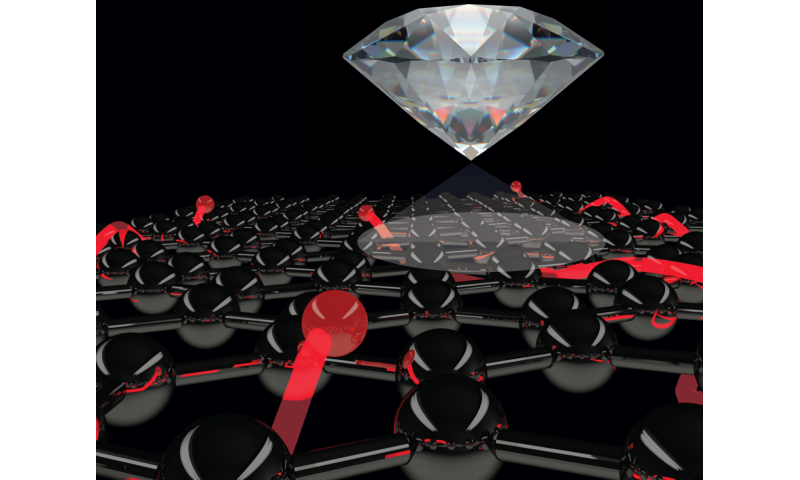 Seeing is believing: Diamond quantum sensor reveals current flows in next-gen materials
