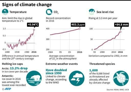 Signs of climate change