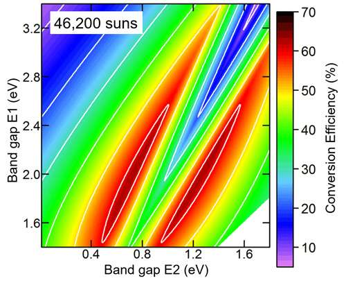Solar cell design with over 50% energy-conversion efficiency