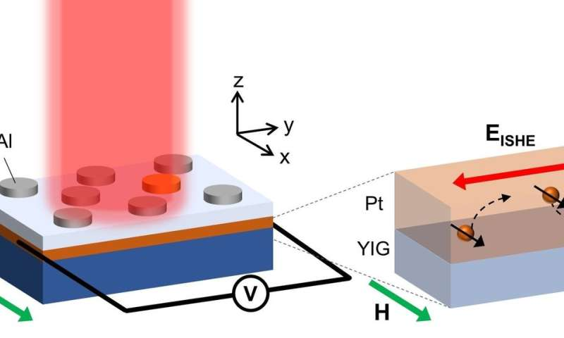 Spin-current generation gets mid-IR boost with plasmonic metamaterial