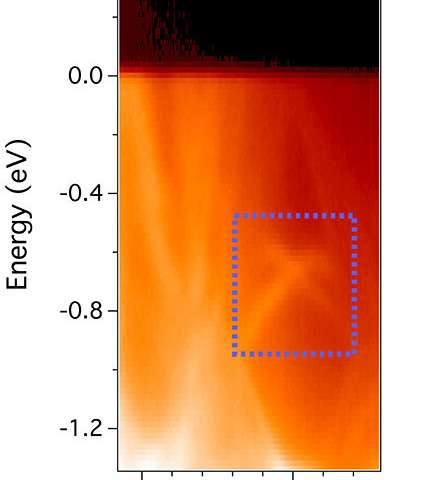 Spin-Polarized Surface States in Superconductors