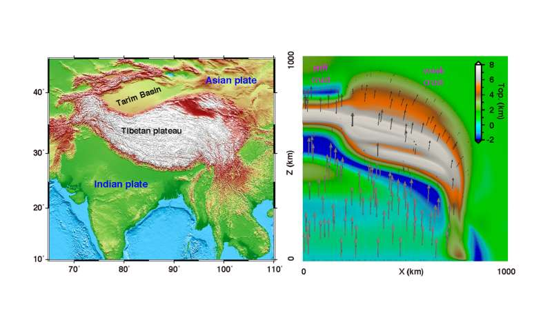 Strength of tectonic plates may explain shape of the Tibetan Plateau, study finds