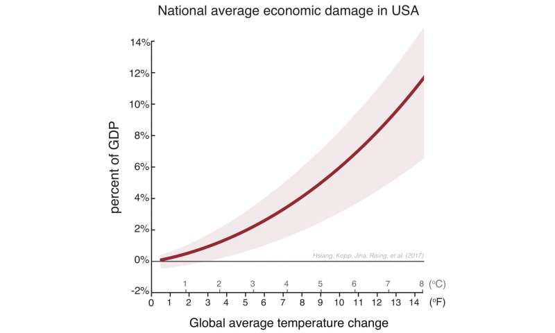 Study: Climate change damages US economy, increases inequality