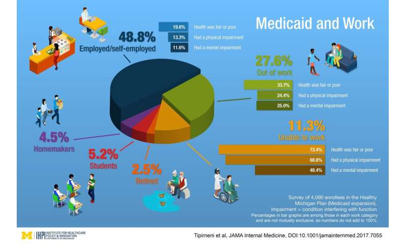 Study: Most enrolled in Michigan's Medicaid expansion already either work or can't work
