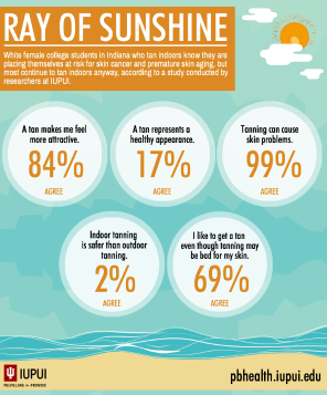 Study shows risk of skin cancer doesn't deter most college students who tan indoors