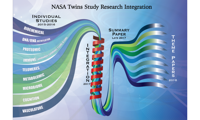 Symphonizing the science: NASA twins study team begins integrating results