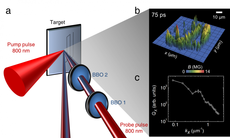Table top plasma gets wind of solar turbulence