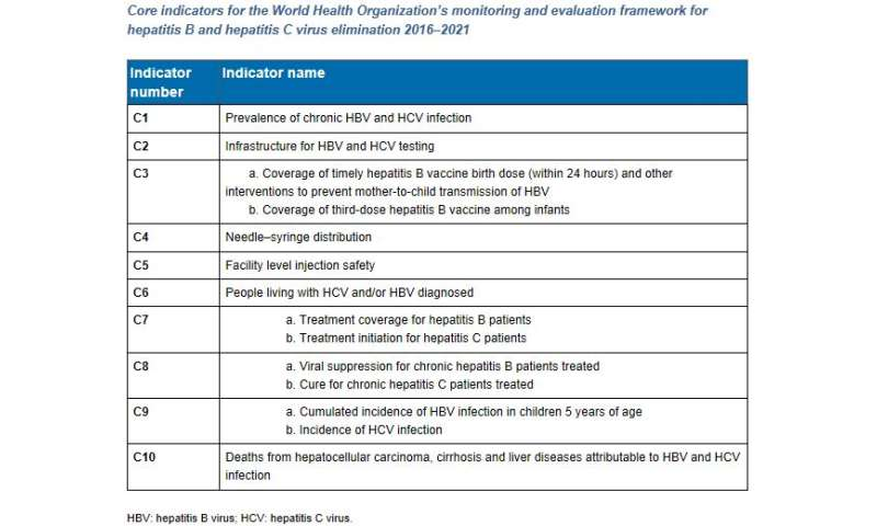 Taking stock: Where does Europe stand in the elimination of hepatitis B and C?