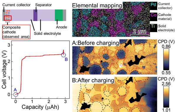 Technique to characterize electrical potential distribution in composite electrodes of solid state lithium ion batteries