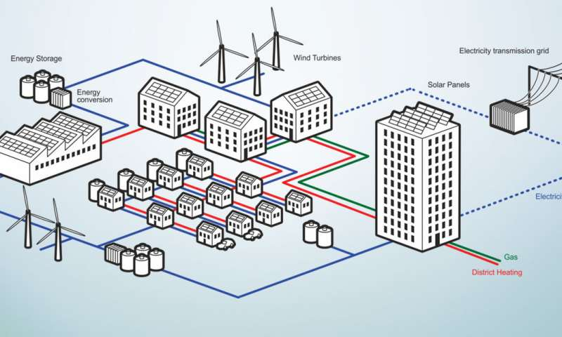 Technology ready, but acceptance pending for distributed energy systems: