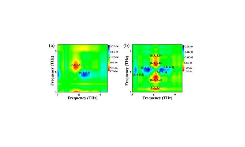 Terahertz wave -- evaluate emergency measures during red alert period