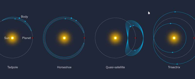 The Bee-Zed asteroid orbits in the opposite direction to planets