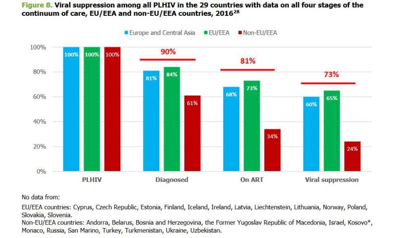 The continuum of HIV care: What does it mean and how is Europe doing?