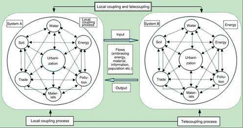 The coupling relationship between urbanization and the eco-environment in urban agglomeration