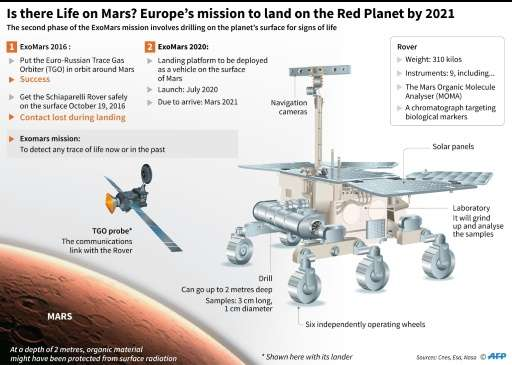 The ExoMars mission