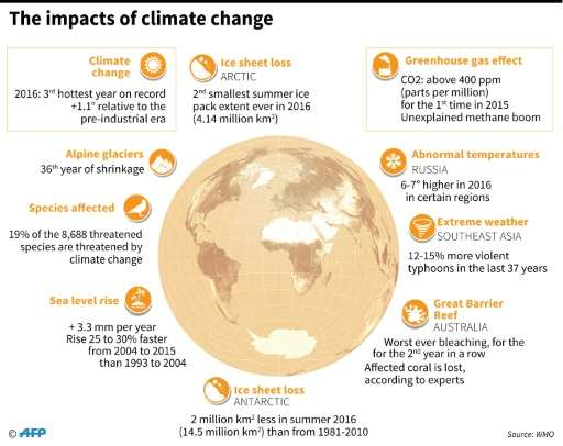 The impacts of climate change
