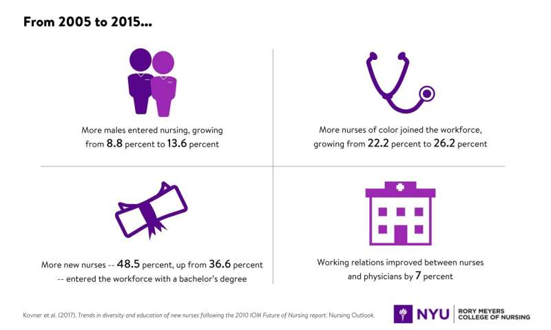 The nursing workforce is growing more diverse and educated