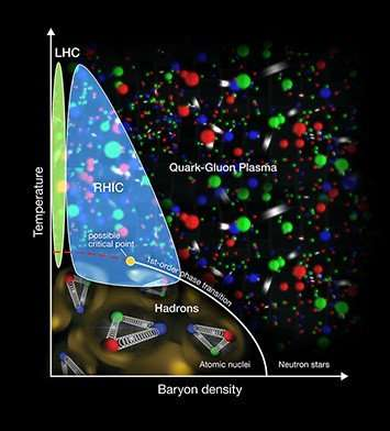 Theory provides roadmap in quest for quark soup 'critical point'