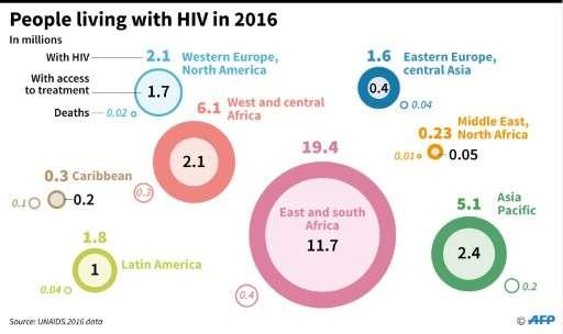 Paris spotlight on latest in AIDS science
