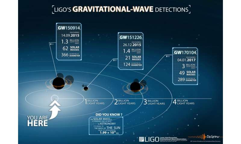 Third gravitational wave detection offers new insight into black holes