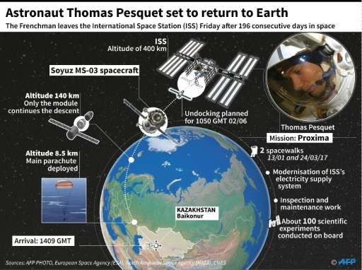 Thomas Pesquet: 196 days in space